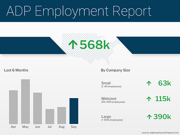 ADP Employment Report September 2021