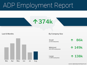 ADP Employment Report August 2021