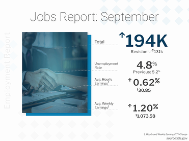 BLS Jobs Report September 2021