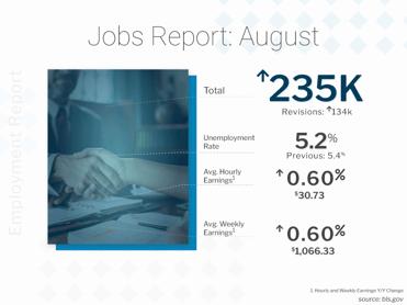 August 2021 BLS Jobs Report