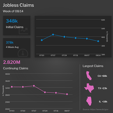 Jobless Claims Week of August 14, 2021