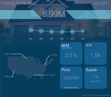 Existing Home Sales July 2021