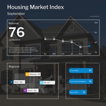 NAHB House Market Index September 2021