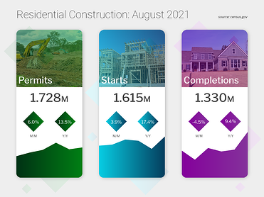 Residential Construction August 2021