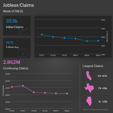 Jobless Claims Week of 8/21/21