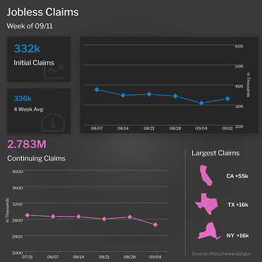 Jobless Claims Week of 9/11/21
