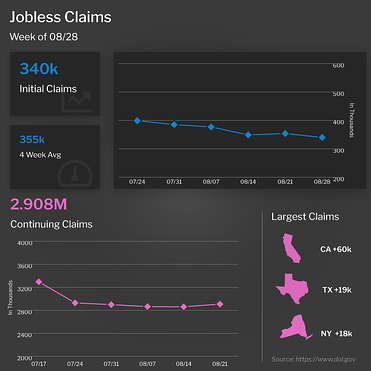 Jobless Claims Week of 8/28/2021