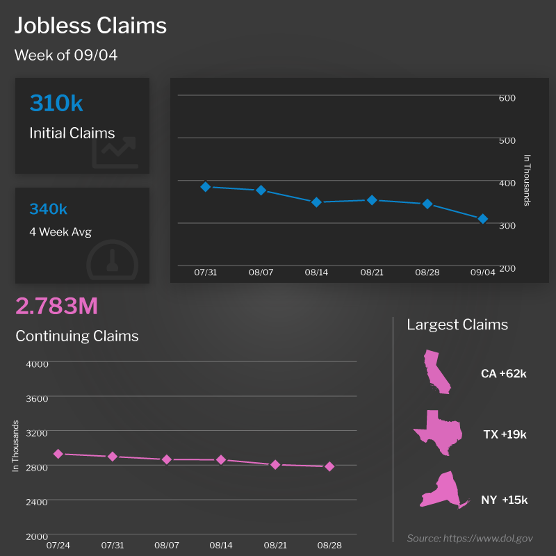 Initial Jobless Claims Week of 9-4-21