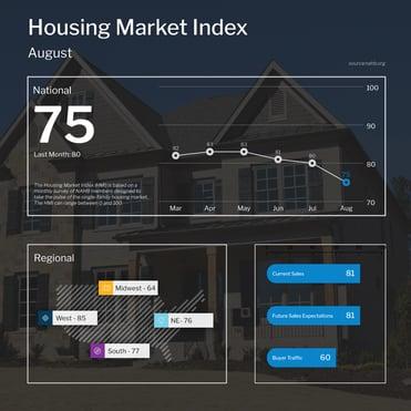 NAHB Housing Market Index August 2021
