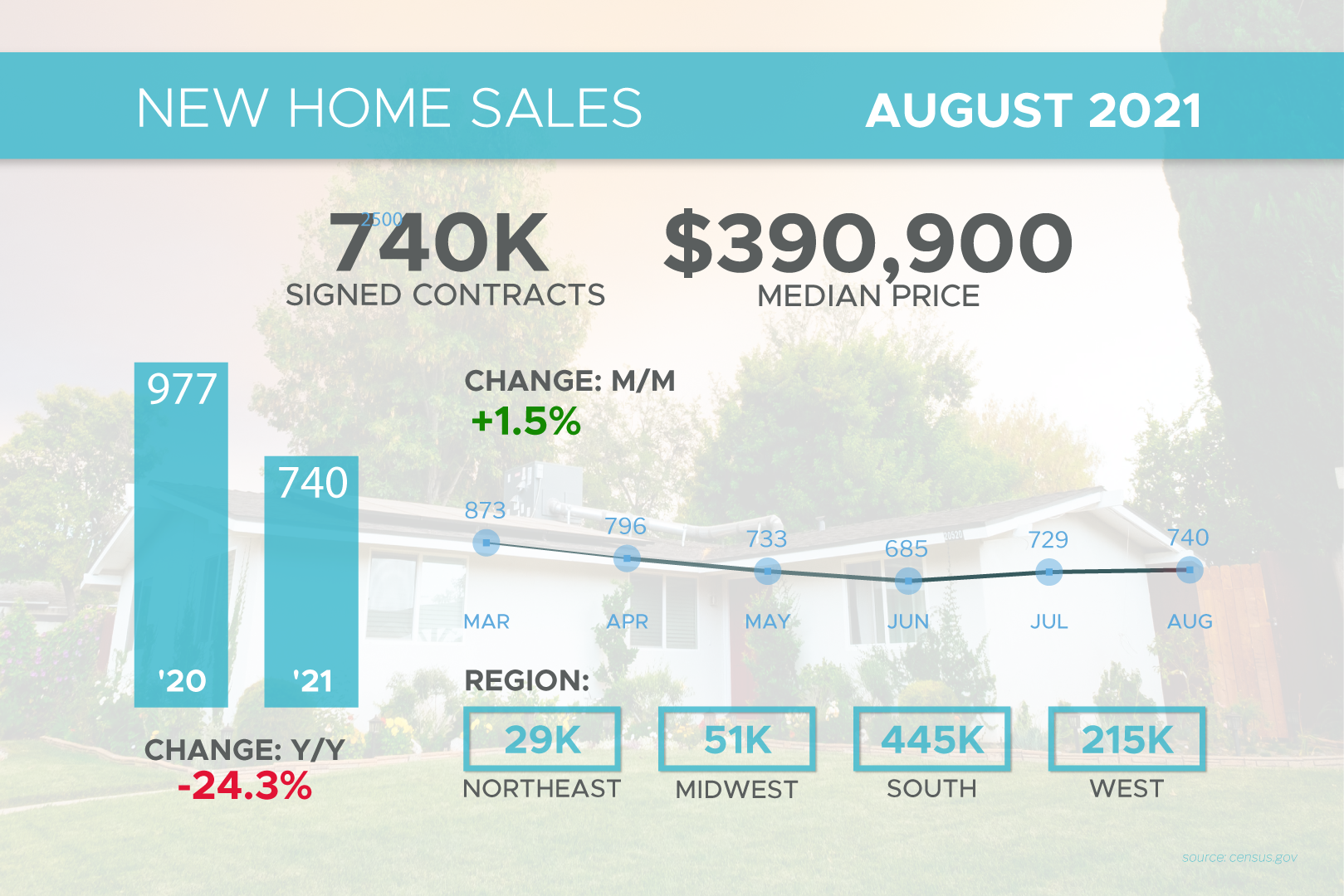 New Home Sales August 2021