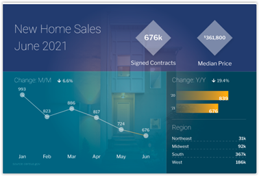 New Home Sales June 2021