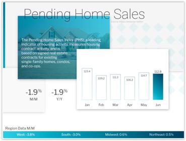 Pending Home Sales June 2021