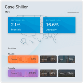 Case Shiller Home Price Index May 2021