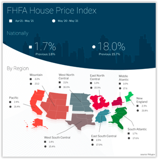 FHFA House Price Index May 2021