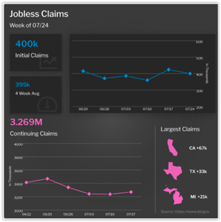 Jobless Claims Week of 7/24/21