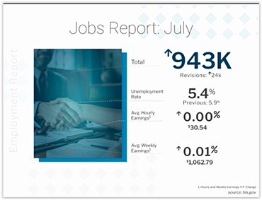 BLS Jobs Report July 2021