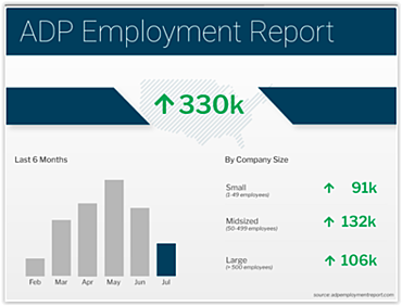 ADP Employment Report July 2021