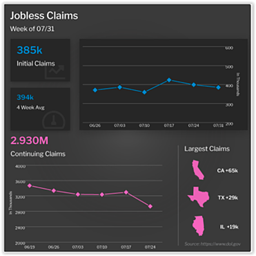Jobless Claims Week of July 31, 2021