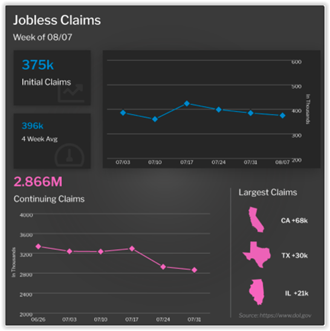 Jobless Claims Week of August 7, 2021
