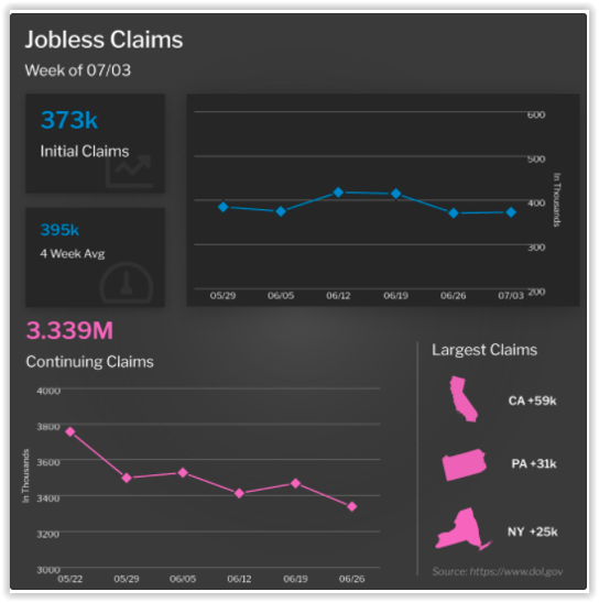 Jobless Claims Week of July 3, 2021