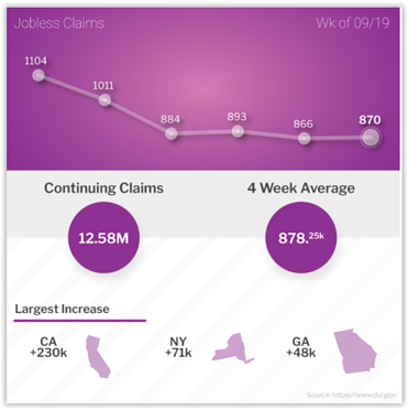 Jobless Claims Week of September 19, 2020