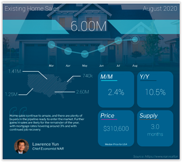 Existing Home Sales August 2020