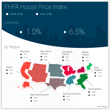 FHFA House Price Index July 2020