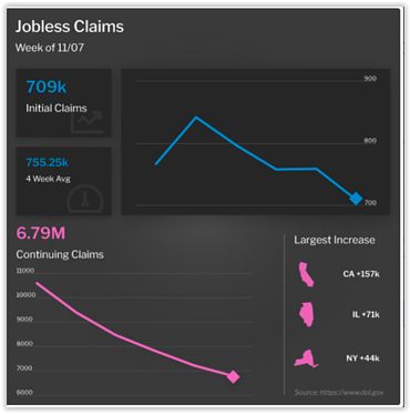 Jobless Claims Week of November 7, 2020