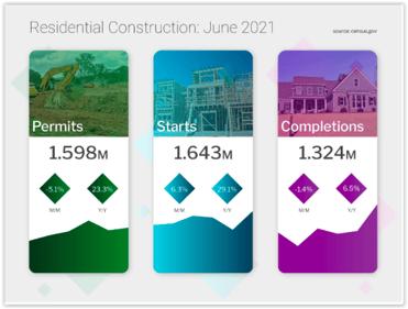 Residential Construction June 2021