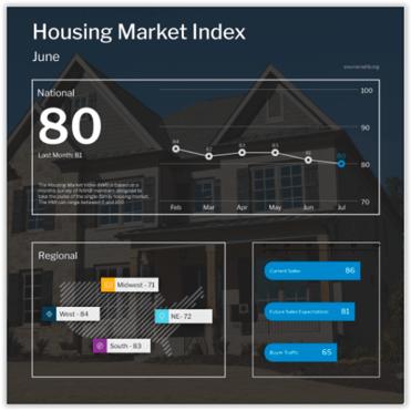 NAHB Housing Market Index July 2021