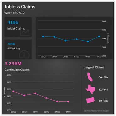 Jobless Claims Week of July 10, 2021